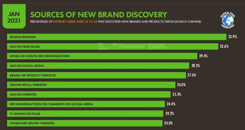 Brand Discovery Bisnis Online