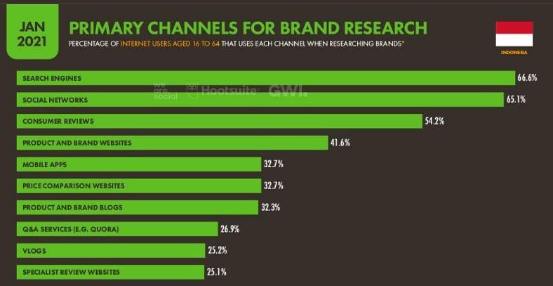Chanel Digital Marketing brand Pencarian